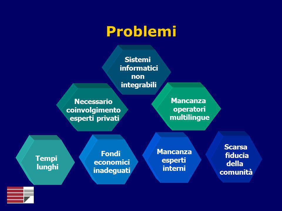 Problemi Sistemi informatici non integrabili Mancanza Necessario