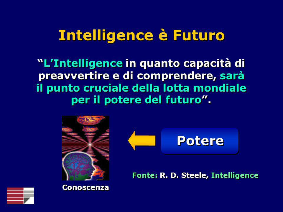 Fonte: R. D. Steele, Intelligence