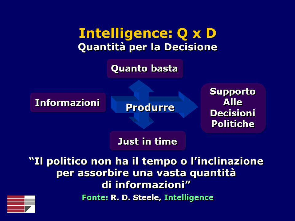 Quantità per la Decisione Fonte: R. D. Steele, Intelligence