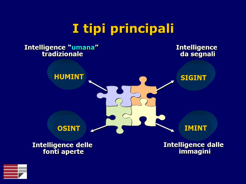 I tipi principali HUMINT SIGINT OSINT IMINT