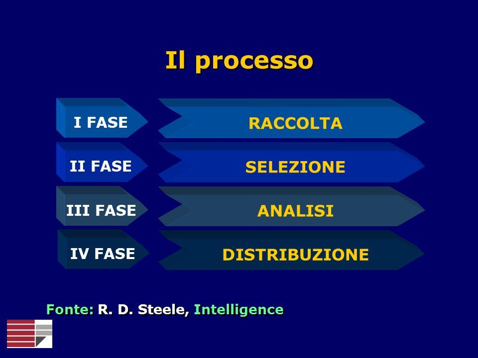 Il processo RACCOLTA SELEZIONE ANALISI DISTRIBUZIONE I FASE II FASE