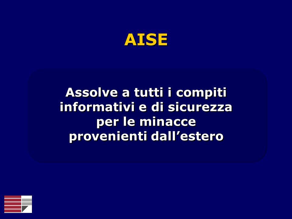 AISE Assolve a tutti i compiti informativi e di sicurezza