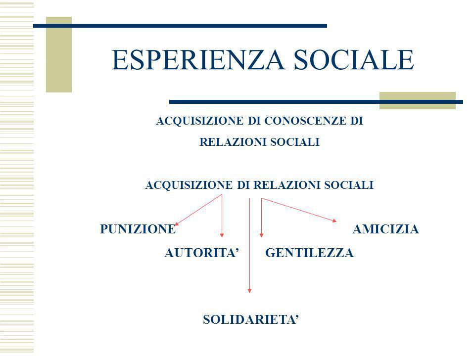 ACQUISIZIONE DI CONOSCENZE DI ACQUISIZIONE DI RELAZIONI SOCIALI