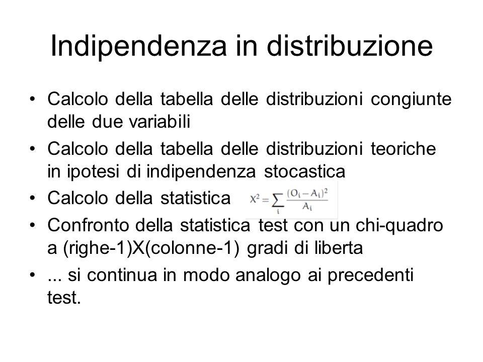 Indipendenza in distribuzione