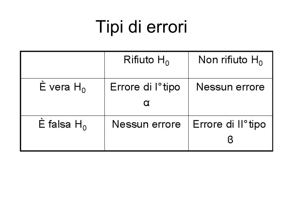 Tipi di errori