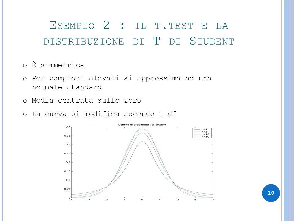Esempio 2 : il t.test e la distribuzione di T di Student