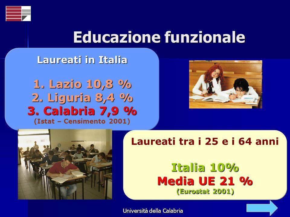 Educazione funzionale