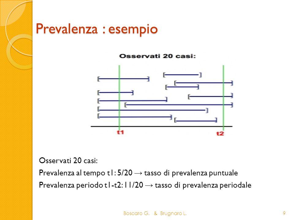 Prevalenza : esempio Osservati 20 casi:
