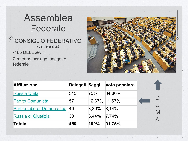 Assemblea Federale CONSIGLIO FEDERATIVO CONSIGLIO FEDERATIVO