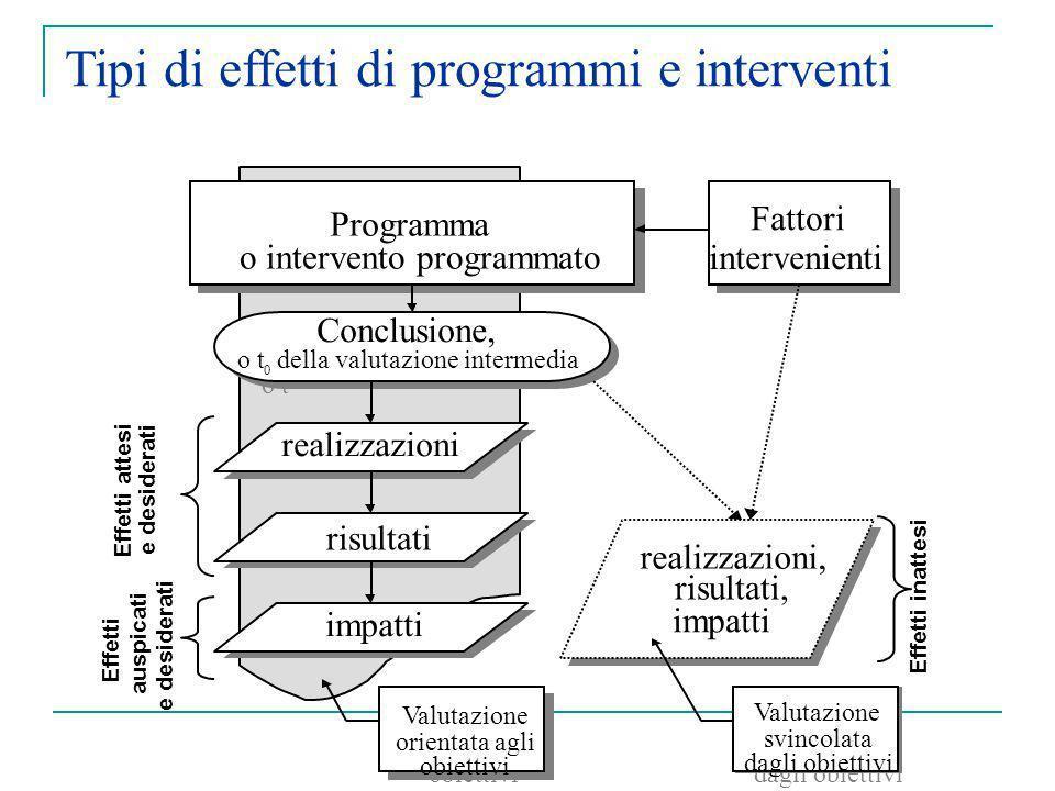 Tipi di effetti di programmi e interventi