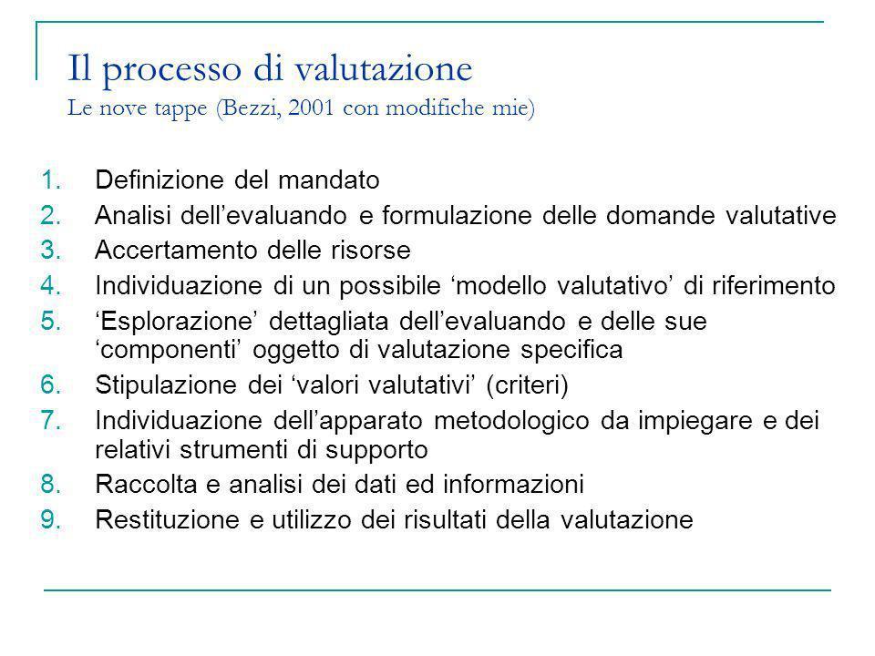Il processo di valutazione Le nove tappe (Bezzi, 2001 con modifiche mie)