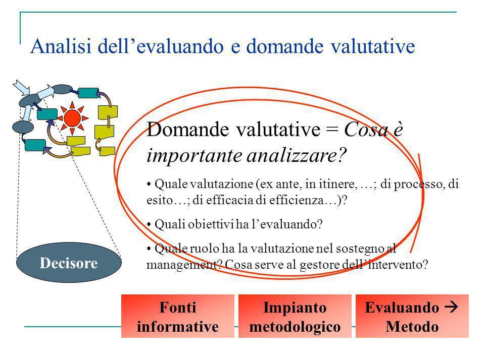Impianto metodologico