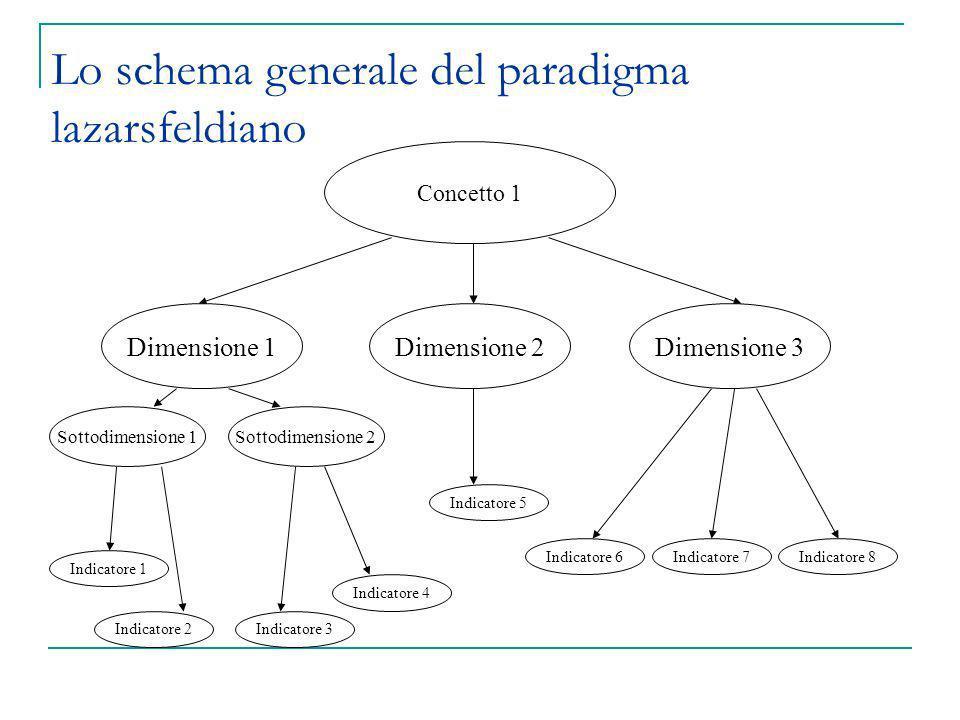 Lo schema generale del paradigma lazarsfeldiano