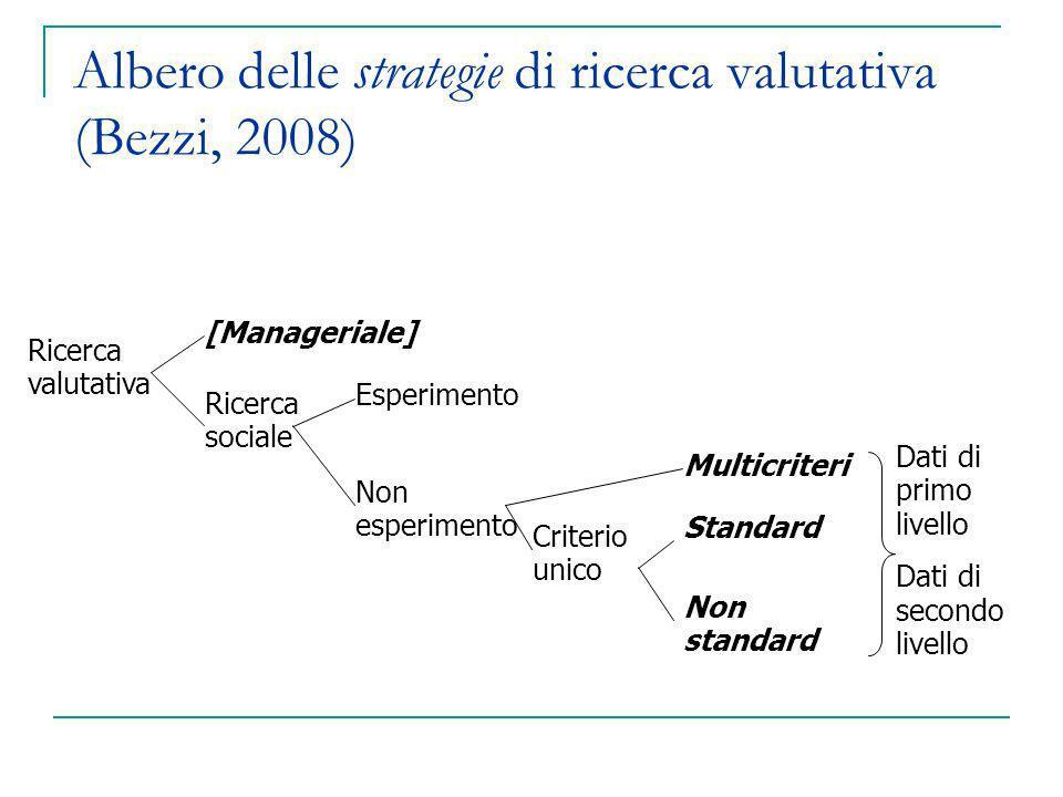 Albero delle strategie di ricerca valutativa (Bezzi, 2008)