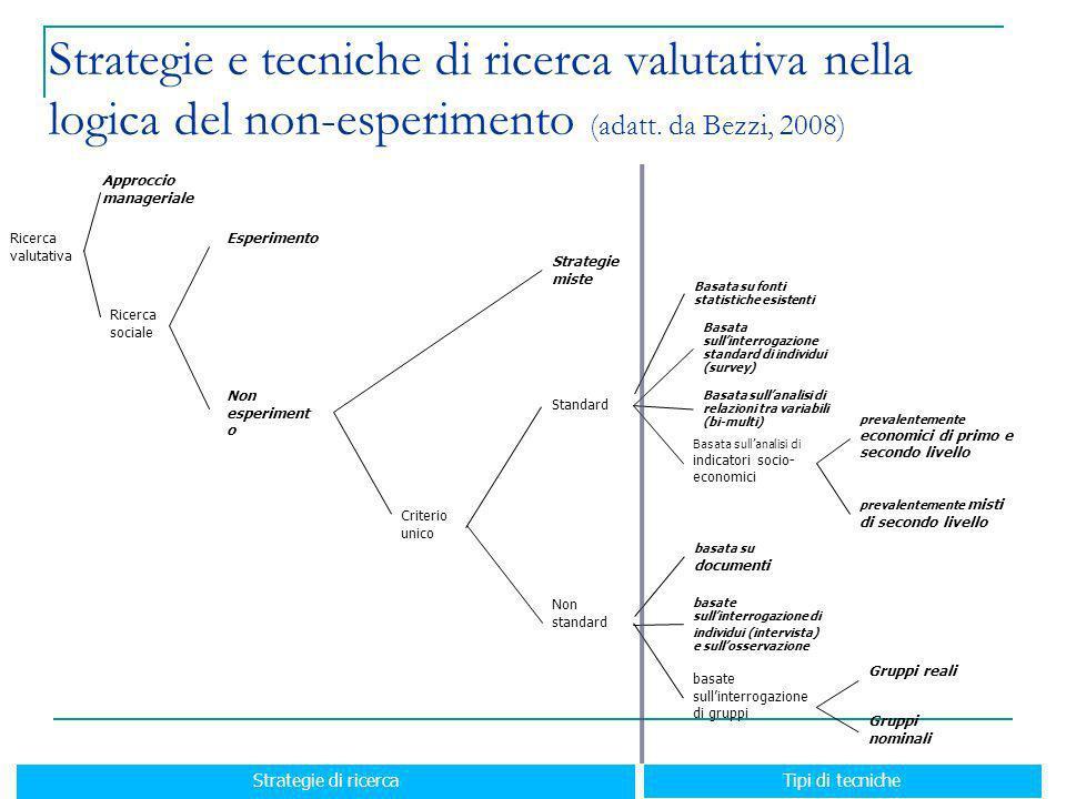 Strategie e tecniche di ricerca valutativa nella logica del non-esperimento (adatt. da Bezzi, 2008)