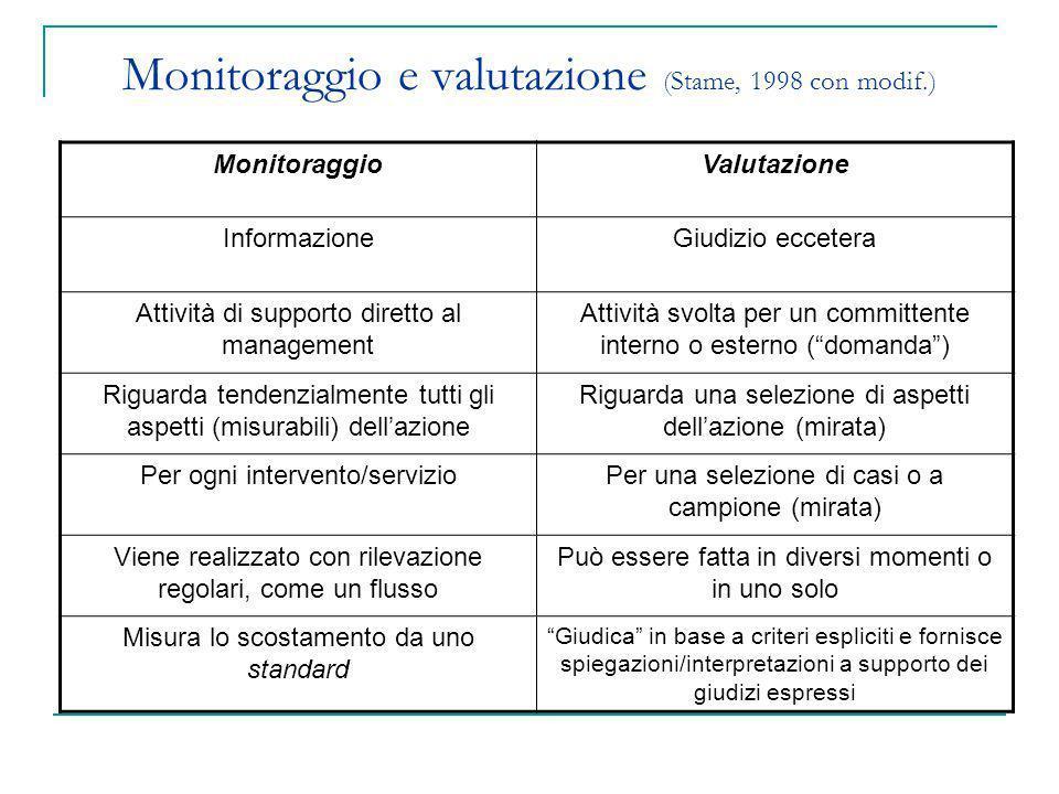 Monitoraggio e valutazione (Stame, 1998 con modif.)
