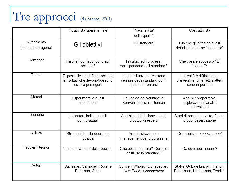 Tre approcci (da Stame, 2001)