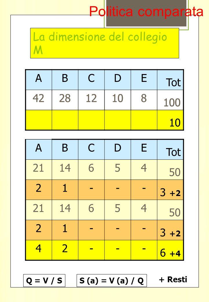 La dimensione del collegio M