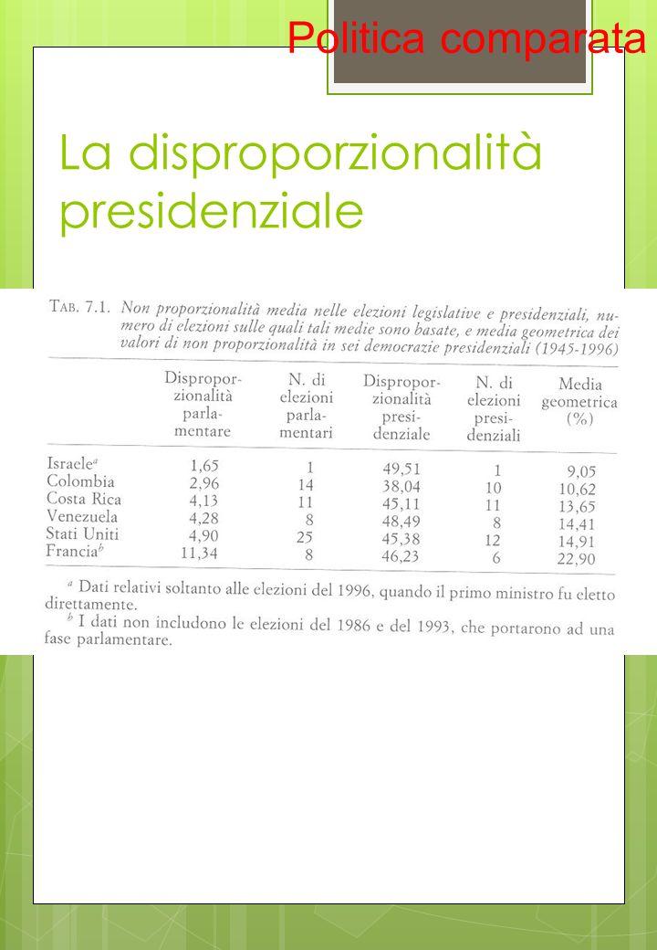 La disproporzionalità presidenziale
