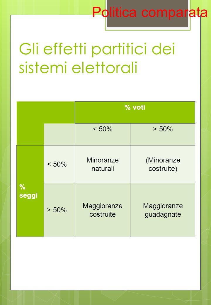 Gli effetti partitici dei sistemi elettorali