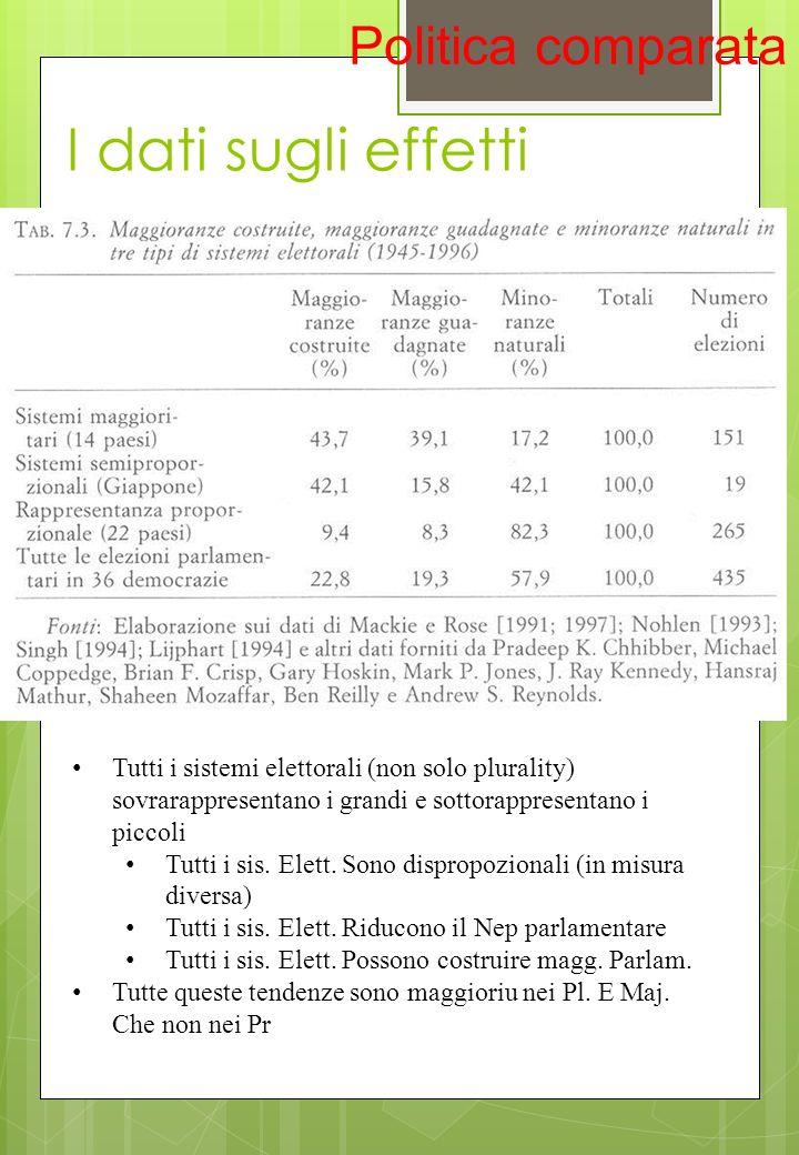 I dati sugli effetti Politica comparata