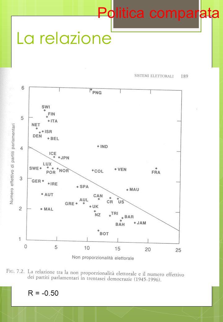 Politica comparata La relazione R = -0.50