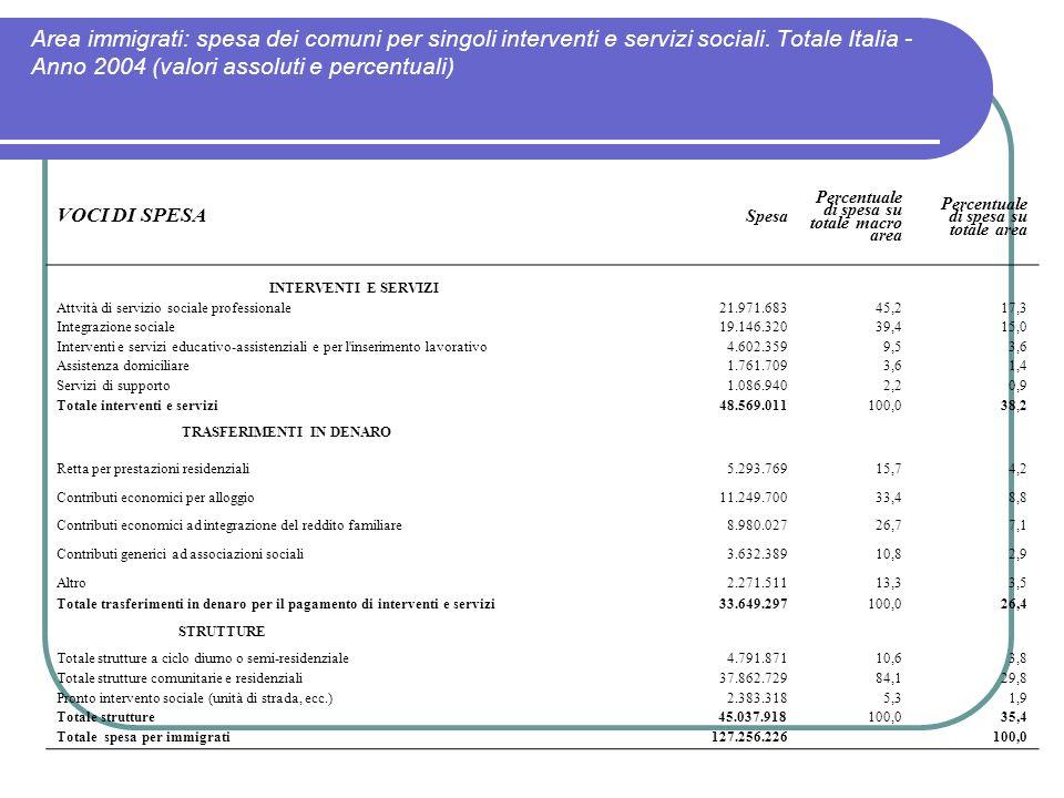Area immigrati: spesa dei comuni per singoli interventi e servizi sociali. Totale Italia - Anno 2004 (valori assoluti e percentuali)