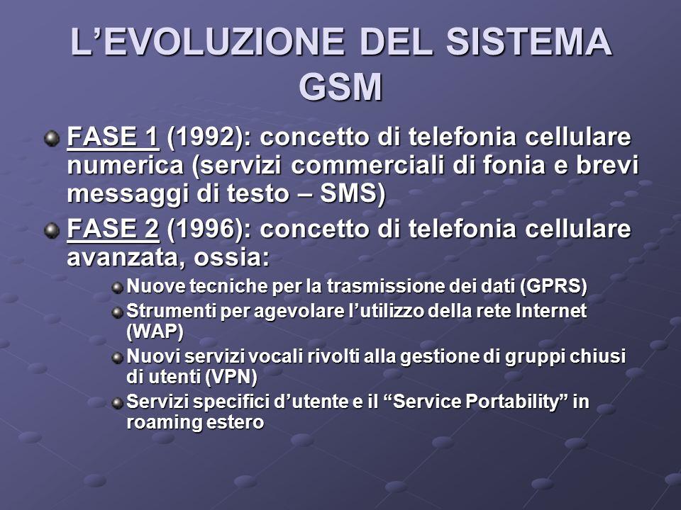 L'EVOLUZIONE DEL SISTEMA GSM