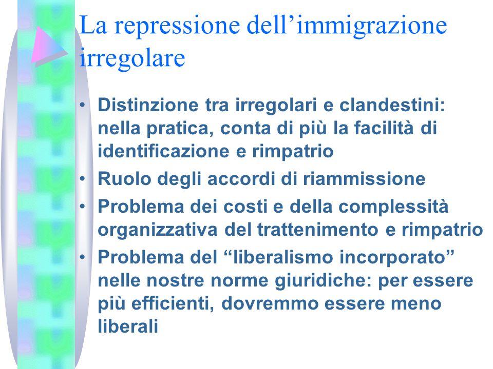 La repressione dell'immigrazione irregolare