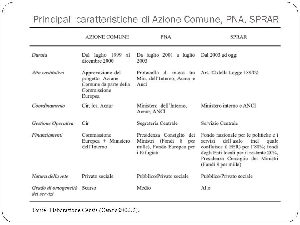 Principali caratteristiche di Azione Comune, PNA, SPRAR