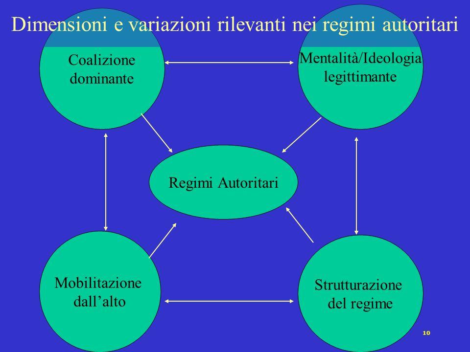 Dimensioni e variazioni rilevanti nei regimi autoritari