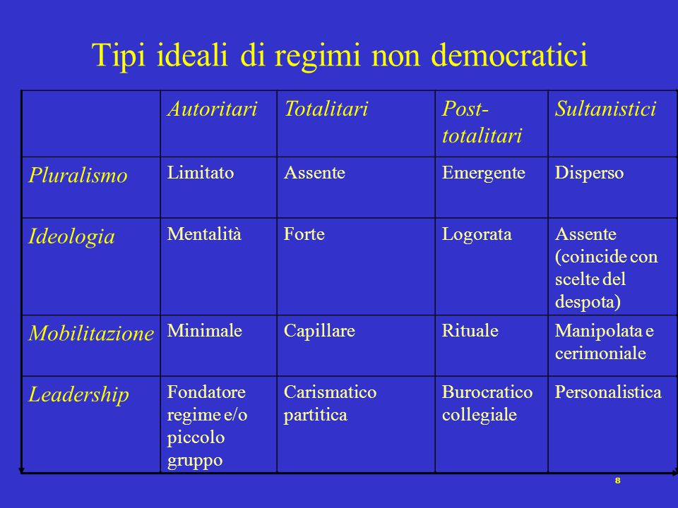 Tipi ideali di regimi non democratici