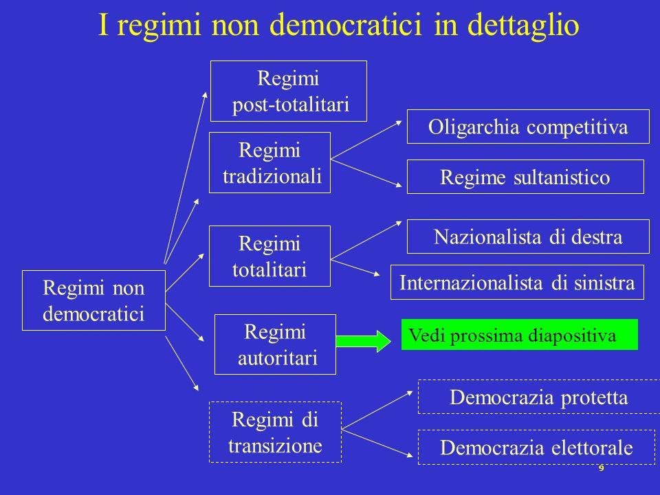 I regimi non democratici in dettaglio