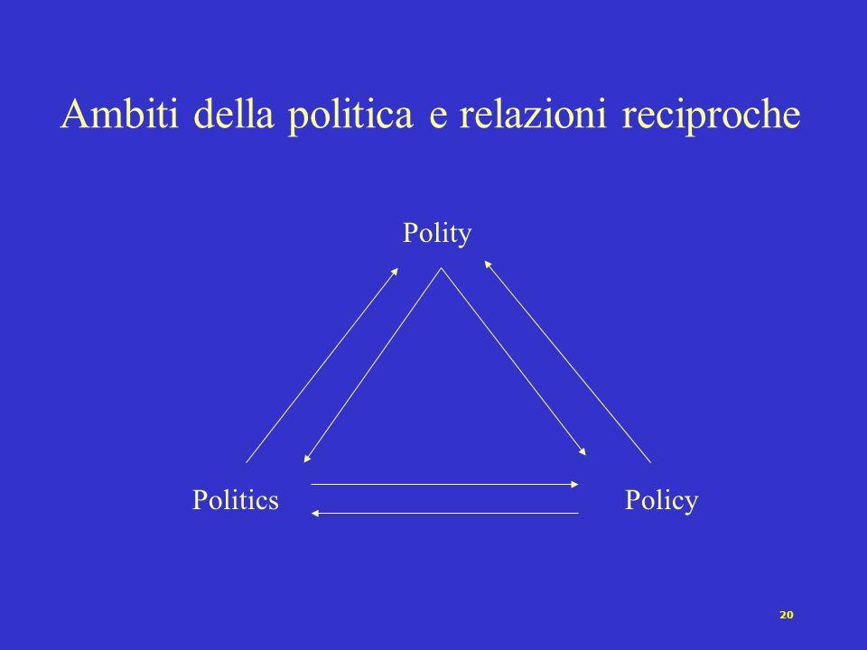 Ambiti della politica e relazioni reciproche