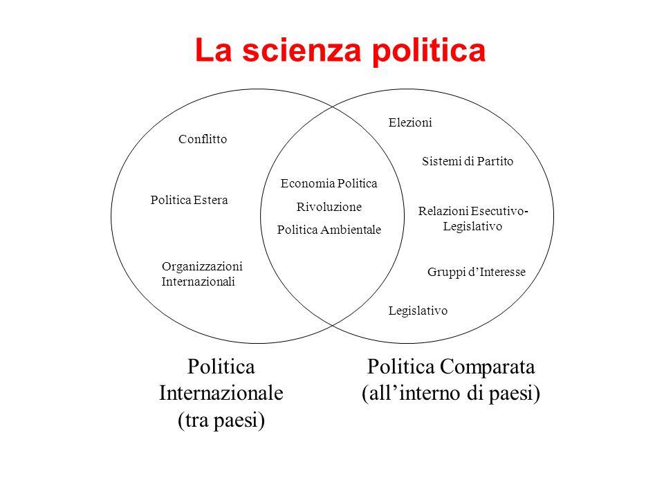 La scienza politica Politica Internazionale (tra paesi)