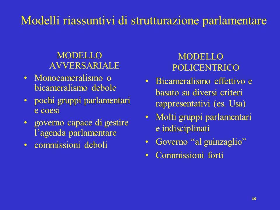Modelli riassuntivi di strutturazione parlamentare