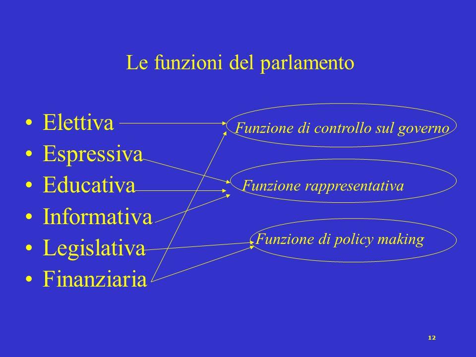 Le funzioni del parlamento
