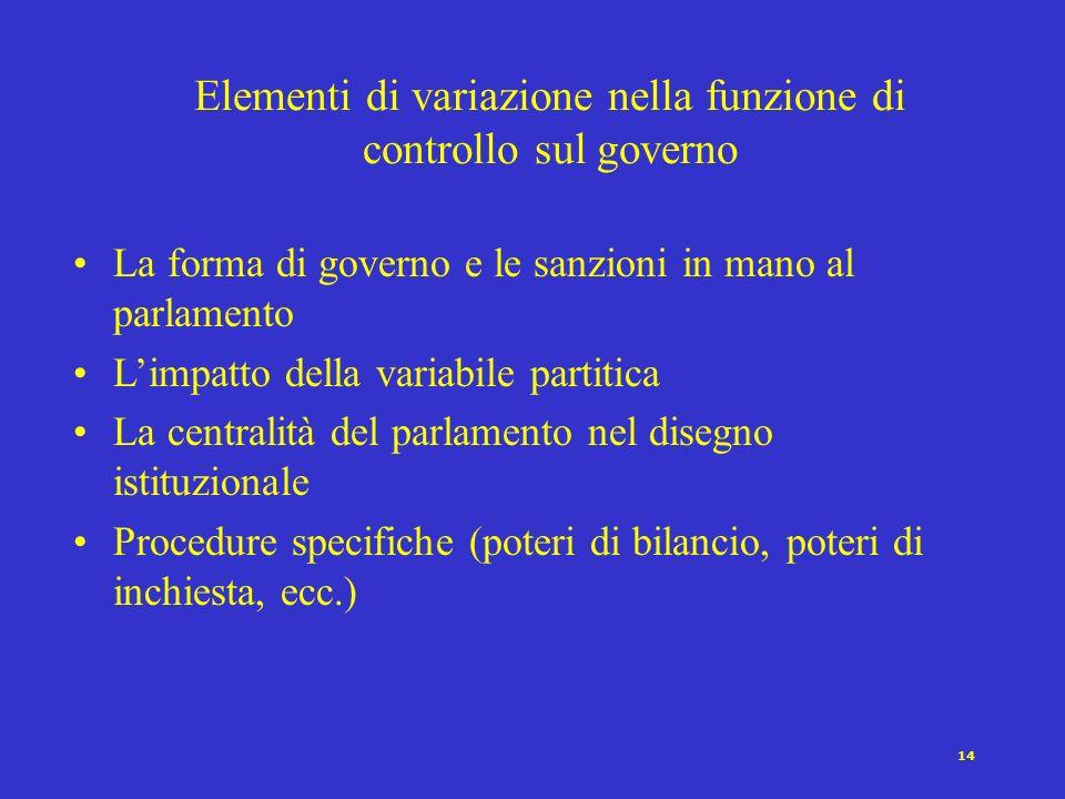 Elementi di variazione nella funzione di controllo sul governo
