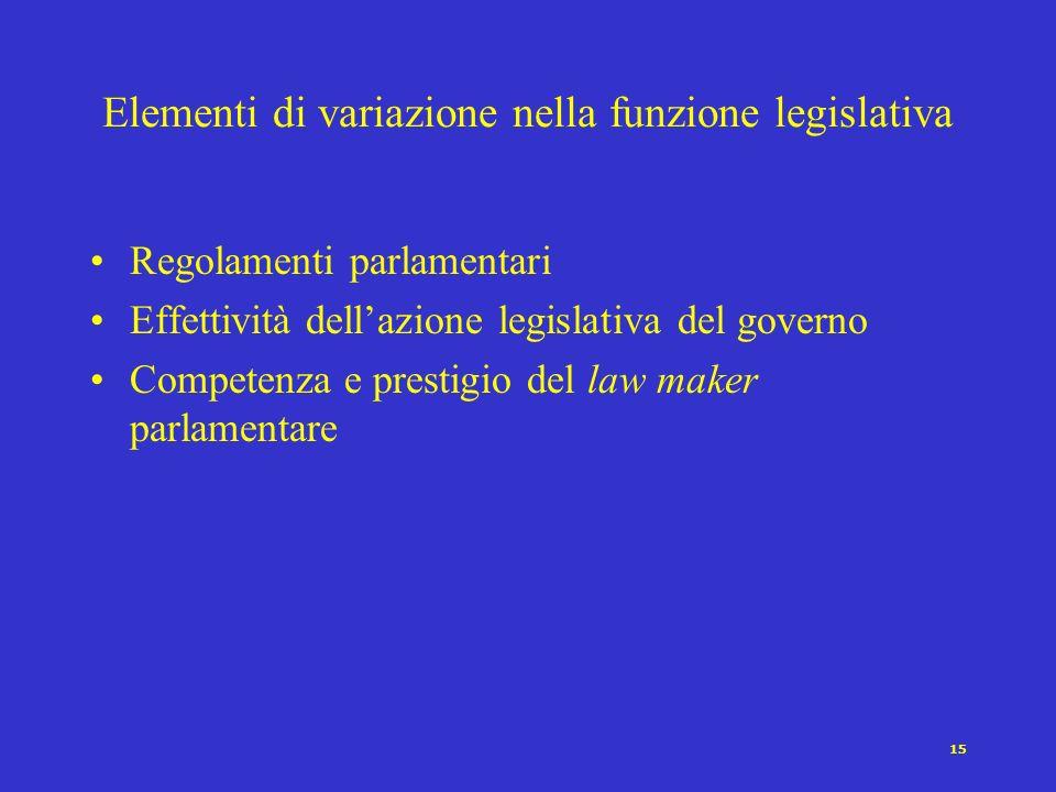 Elementi di variazione nella funzione legislativa