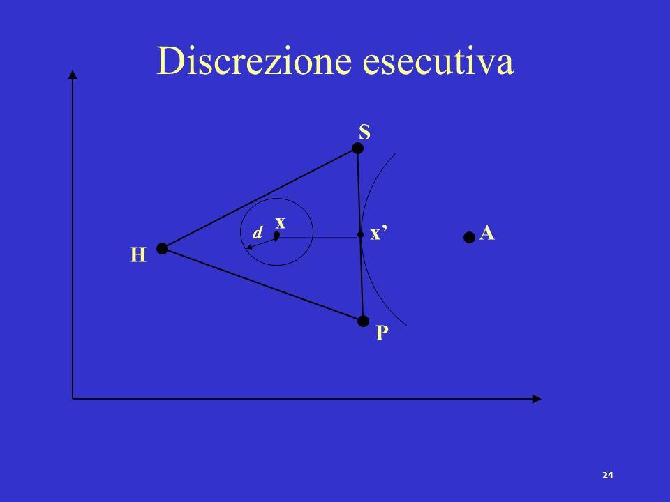 Discrezione esecutiva