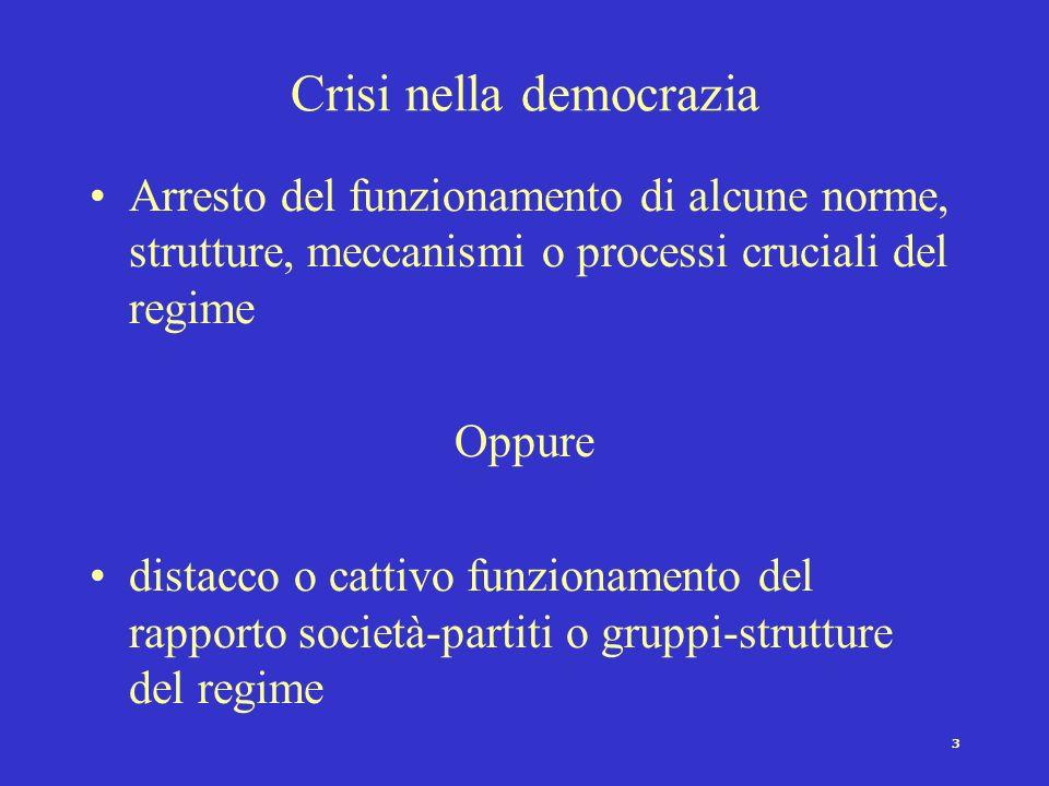 Crisi nella democrazia