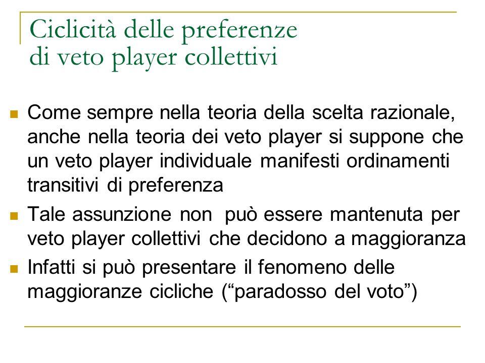 Ciclicità delle preferenze di veto player collettivi