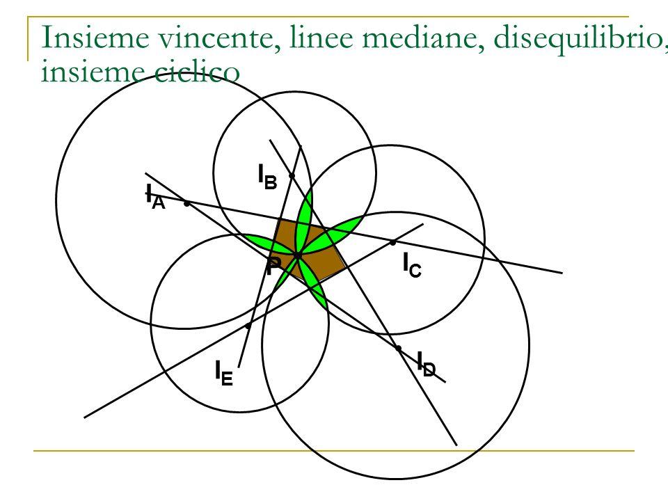 Insieme vincente, linee mediane, disequilibrio, insieme ciclico
