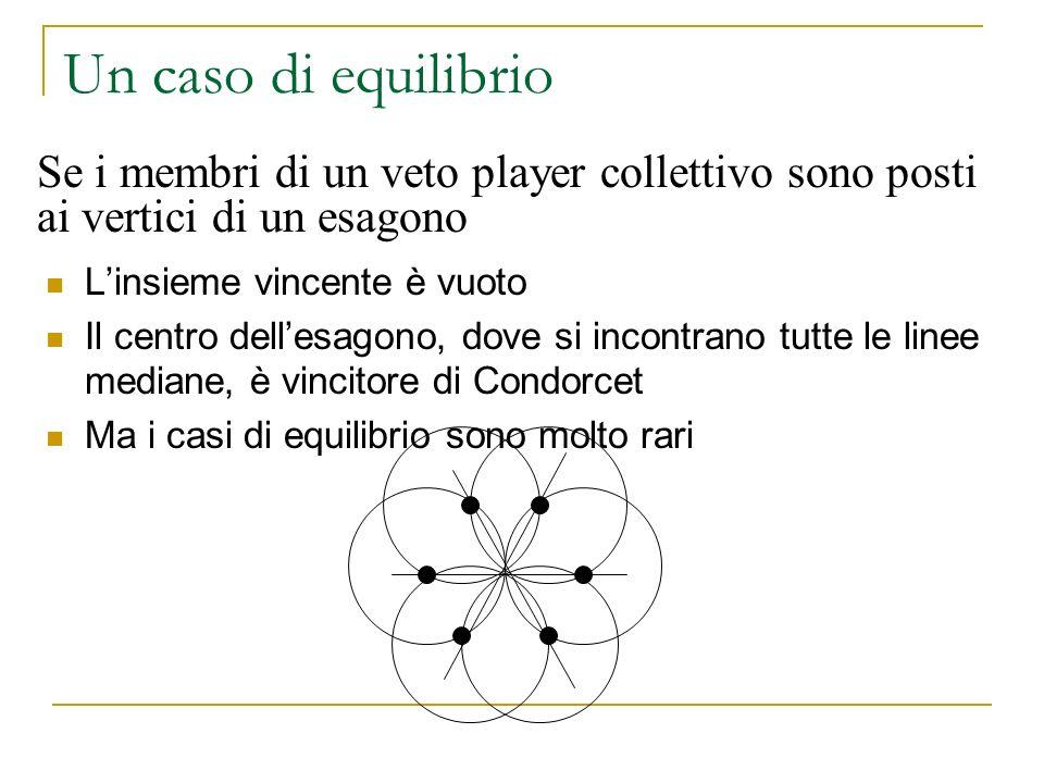 Un caso di equilibrio Se i membri di un veto player collettivo sono posti ai vertici di un esagono.