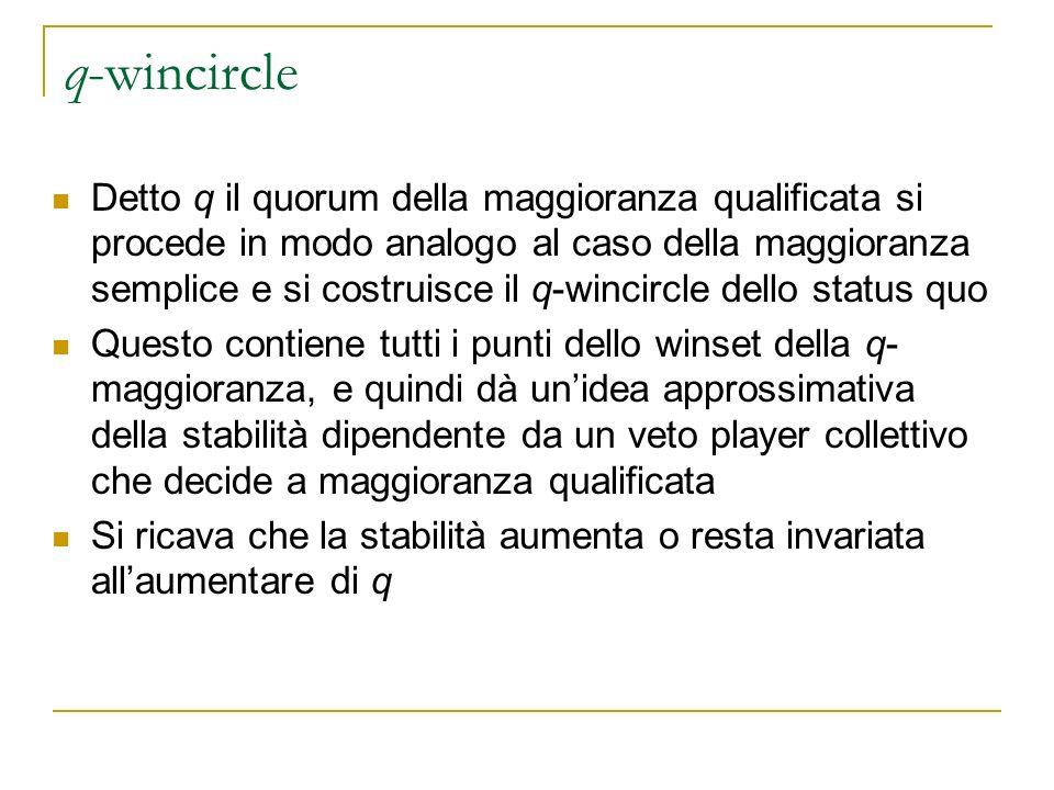 q-wincircle