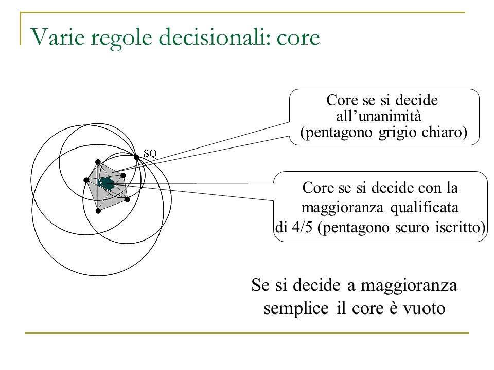 Varie regole decisionali: core