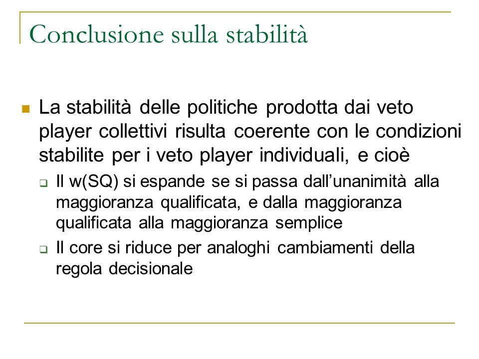 Conclusione sulla stabilità