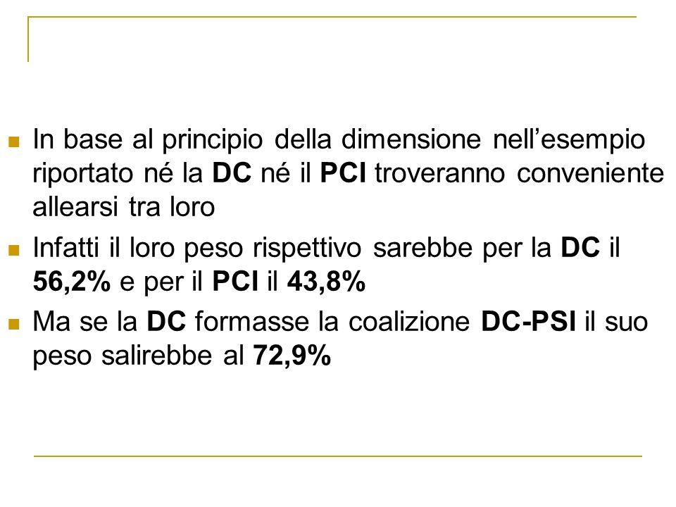 In base al principio della dimensione nell'esempio riportato né la DC né il PCI troveranno conveniente allearsi tra loro