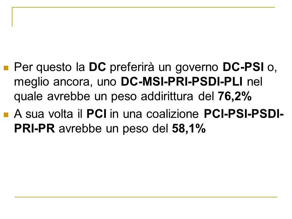 Per questo la DC preferirà un governo DC-PSI o, meglio ancora, uno DC-MSI-PRI-PSDI-PLI nel quale avrebbe un peso addirittura del 76,2%