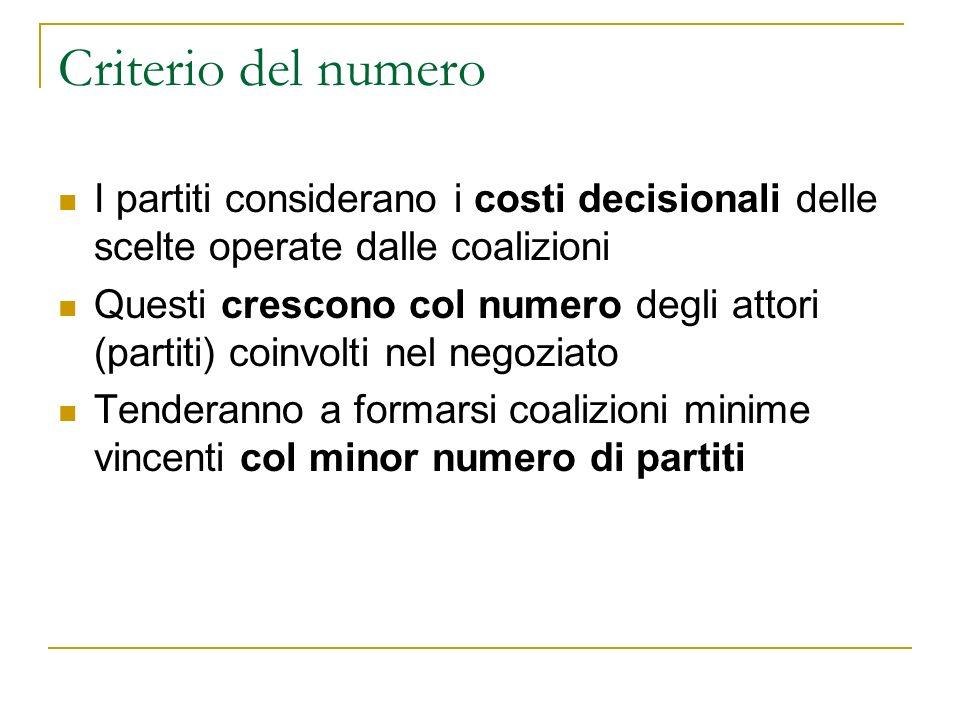 Criterio del numero I partiti considerano i costi decisionali delle scelte operate dalle coalizioni.